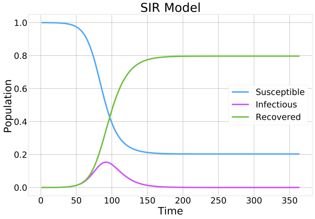 exponentially-scaling-your-data-in-order-to-zoom-in-on-small-differences