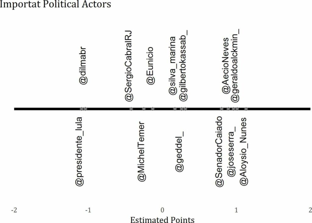 how-close-are-german-political-parties-to-each-other-using-r-to-derive-the-latent-semantic-network-of-german-election-manifestos